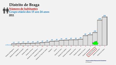 Distrito de Braga - Posição no ranking de 2011 (15-24 anos)
