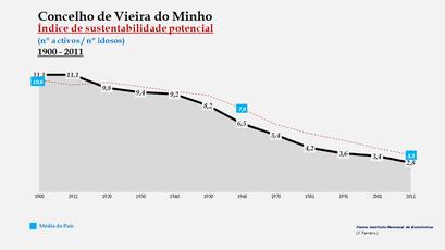 Vieira do Minho - Índice de sustentabilidade potencial 1900-2011