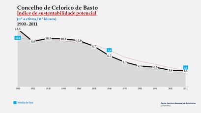 Celorico de Basto - Índice de sustentabilidade potencial 1900-2011