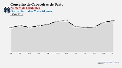 Cabeceiras de Basto - Número de habitantes (25-64 anos) 1900-2011