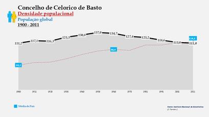 Celorico de Basto - Densidade populacional (global) 1900-2011