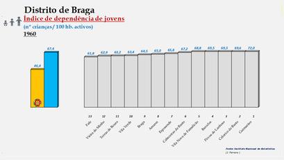 Distrito de Braga - Índice de dependência de jovens – Ordenação dos concelhos em 1960
