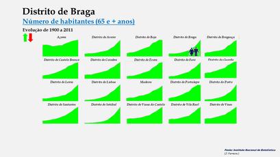 Distrito de Braga - Evolução comparada (65 e + anos)