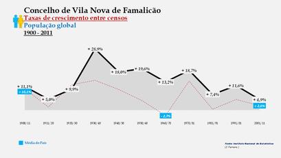 Vila Nova de Famalicão – Taxa de crescimento populacional entre censos (global) 1900-2011