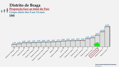 Distrito de Braga – Proporção face ao total da população do País com idades entre os 0 e os 14 anos – Ordenação entre os distritos portugueses em 1960