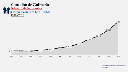Guimarães - Número de habitantes (65 e + anos) 1900-2011