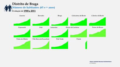 Distrito de Braga –Evolução comparada dos concelhos em função do número de habitantes dos 65 e + anos (190-2011)
