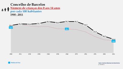 Barcelos - Evolução da percentagem do grupo etário dos 0 aos 14 anos, entre 1900 e 2011