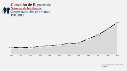 Esposende - Número de habitantes (65 e + anos) 1900-2011