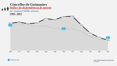 Guimarães - Índice de dependência de jovens 1900-2011