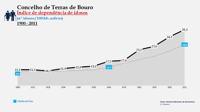 Terras de Bouro - Índice de dependência de idosos 1900-2011