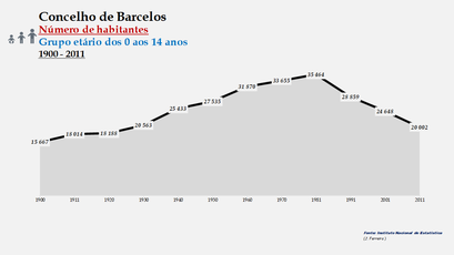 Barcelos - Número de habitantes (0-14 anos) 1900-2011