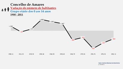 Amares - Variação do número de habitantes (0-14 anos) 1900-2011
