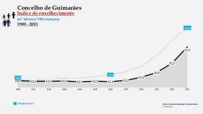 Guimarães - Índice de envelhecimento 1900-2011