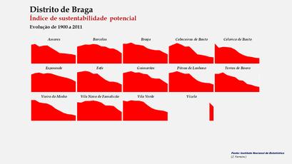 Distrito de Braga - Índice de sustentabilidade potencial – Evolução comparada dos concelhos
