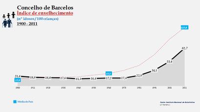 Barcelos - Índice de envelhecimento 1900-2011