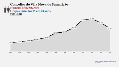 Vila Nova de Famalicão - Número de habitantes (15-24 anos) 1900-2011
