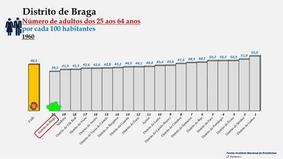 Distrito de Braga - Variação do grupo etário dos 25 aos 64 anos - Posição no ranking nacional (1960)