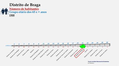 Distrito de Braga - Posição no ranking de 1900 (65 e + anos)