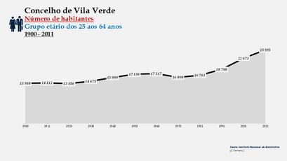 Vila Verde - Número de habitantes (25-64 anos) 1900-2011