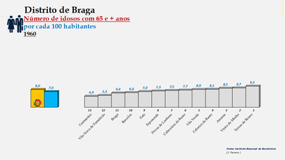 Distrito de Braga – Ordenação dos concelhos em função da percentagem de idosos com 65 e + anos (1960)