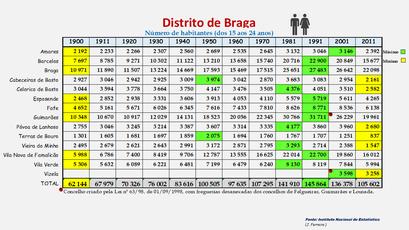 Distrito de Braga - População dos concelhos (15-24 anos) 1900-2011