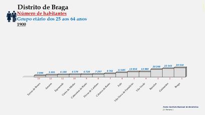 Distrito de Braga – Ordenação dos concelhos em função do número de habitantes dos 25 aos 64 anos (1900)