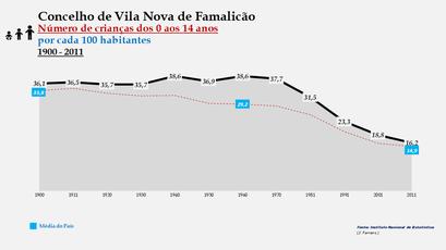 Vila Nova de Famalicão - Evolução da percentagem do grupo etário dos 0 aos 14 anos, entre 1900 e 2011