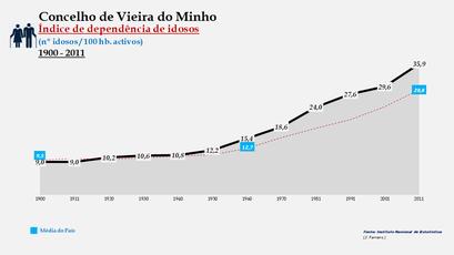 Vieira do Minho - Índice de dependência de idosos 1900-2011