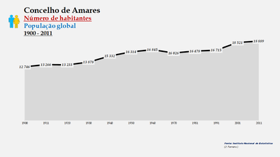 Amares - Número de habitantes (global) 1900-2011