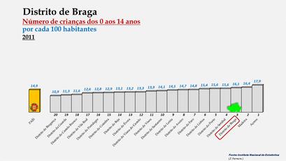 Distrito de Braga - Variação do grupo etário dos 0 aos 14 anos - Posição no ranking nacional (2011)