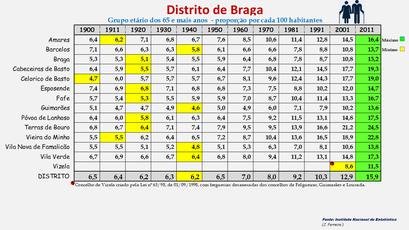 Distrito de Braga – Proporção da população com 65 e + anos em cada concelho (1900-2011)