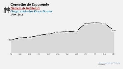 Esposende - Número de habitantes (15-24 anos) 1900-2011