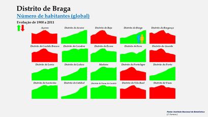 Distrito de Braga - Evolução comparada com outros distritos (global)