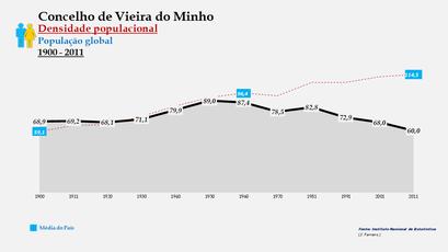 Vieira do Minho - Densidade populacional (global) 1900-2011