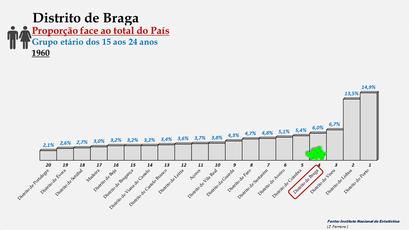 Distrito de Braga – Proporção face ao total da população do País com idades entre os 15 e os 24 anos – Ordenação entre os distritos portugueses em 1960