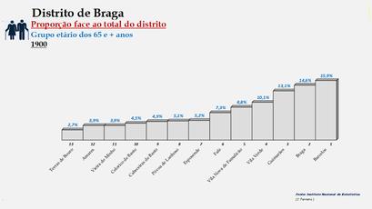 Distrito de Braga – Ordenação dos concelhos em função da sua proporção relativamente ao total da população (65 e + anos) do distrito (1900)
