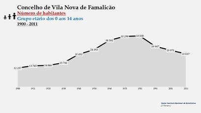 Vila Nova de Famalicão - Número de habitantes (0-14 anos) 1900-2011