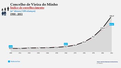 Vieira do Minho - Índice de envelhecimento 1900-2011