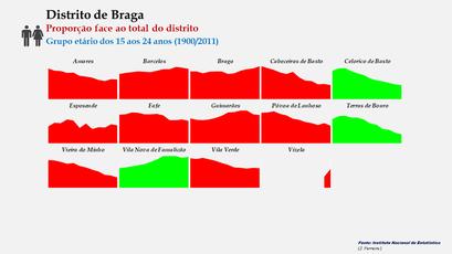 Distrito de Braga – Evolução comparada da proporção de cada concelho face ao total da população (15-24 anos) do distrito
