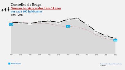 Braga - Evolução da percentagem do grupo etário dos 0 aos 14 anos, entre 1900 e 2011