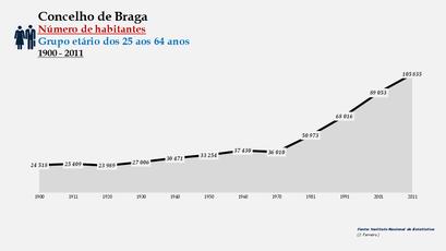 Braga - Número de habitantes (25-64 anos) 1900-2011