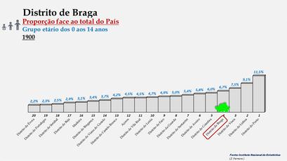 Distrito de Braga – Proporção face ao total da população do País com idades entre os 0 e os 14 anos – Ordenação entre os distritos portugueses em 1900