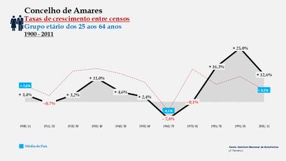 Amares – Taxa de crescimento populacional entre censos (25-64 anos) 1900-2011