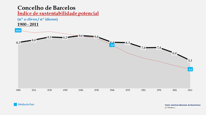 Barcelos - Índice de sustentabilidade potencial 1900-2011