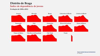 Distrito de Braga - Índice de dependência de jovens – Evolução comparada dos concelhos