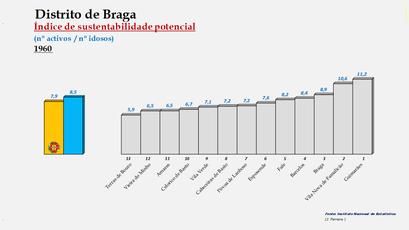 Distrito de Braga - Índice de sustentabilidade potencial – Ordenação dos concelhos em 1960