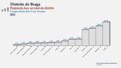 Distrito de Braga – Ordenação dos concelhos em função da sua proporção relativamente ao total da população (0-14 anos) do distrito (2011)