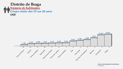 Distrito de Braga – Ordenação dos concelhos em função do número de habitantes dos 15  aos 24 anos (1900)
