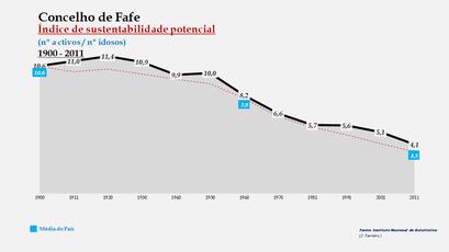 Fafe - Índice de sustentabilidade potencial 1900-2011